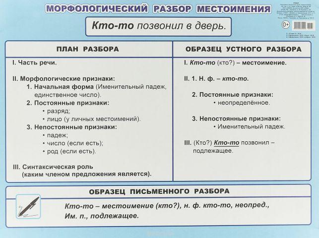 МР местоимения 5-6 класс