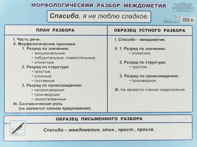 МР междометия 5-6 класс
